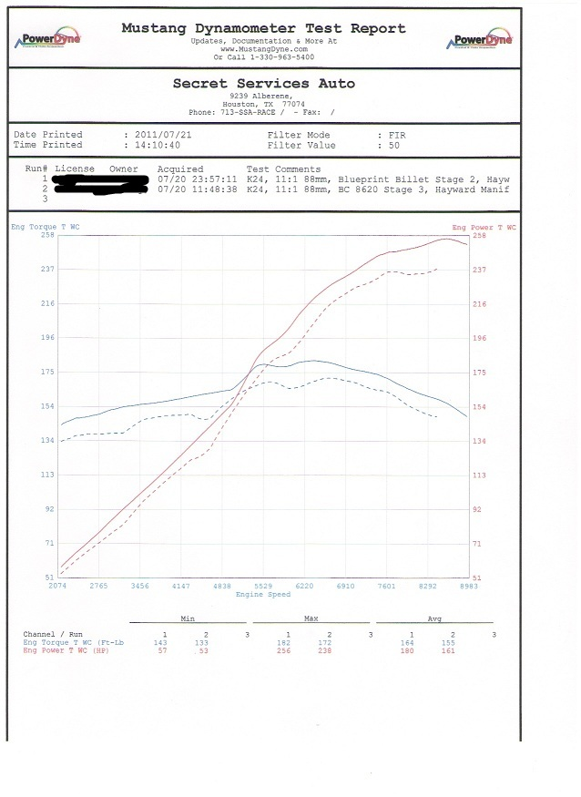 Some results from bp billet stage 2 cams club rsx message board hytech k24 rsx header and 3 exhaust blueprint head studs blueprint billet stage 2 cams fuel injector clinic 900cc injectors hondata kpro malvernweather Gallery