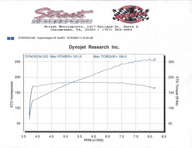 Official Supercharger Dyno Thread - Club RSX Message Board